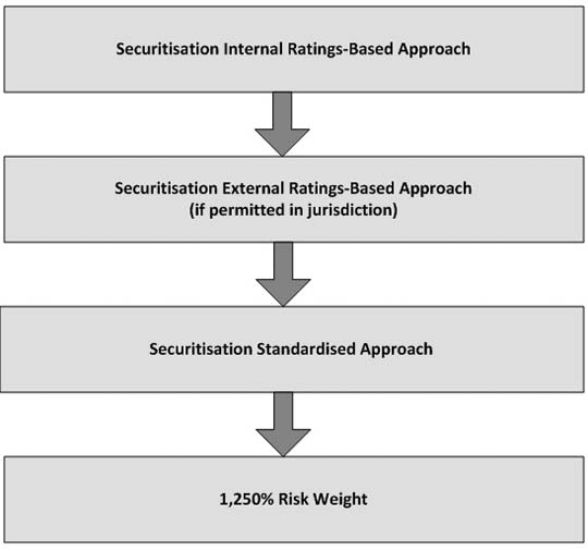 basel ii and securitisation a guided (for further background on the basel ii securitisation framework more broadly, see fitch's report basel ii & securitisation: a guided tour through a new landscape basel ii supervisory formula - the meaning behind the maths oct 14, 2009.